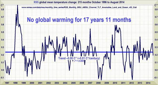 no-warming-for-18-years-oct-2014