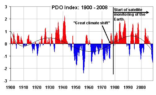 PDO-Roy-Spencer-index-since-1900